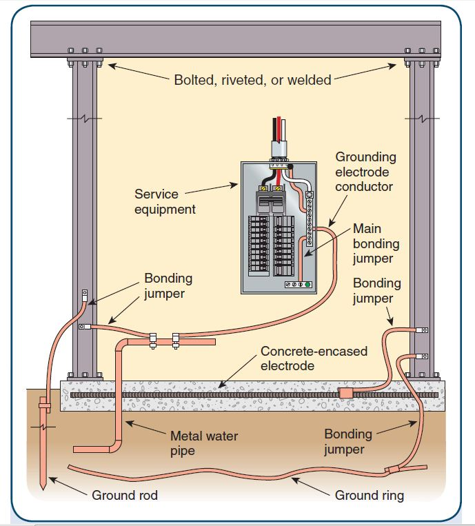 Grounding and lightning protection as per nfpa 780 70 showing different grounding conductorelectrode greentooth Gallery
