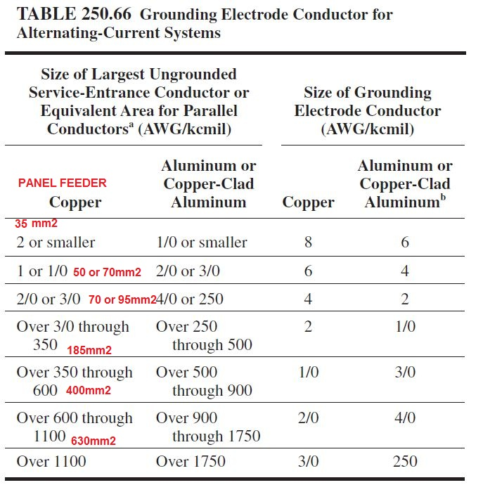 Nec Table 250 66 Pv Grounding And Bonding Part 2 Home