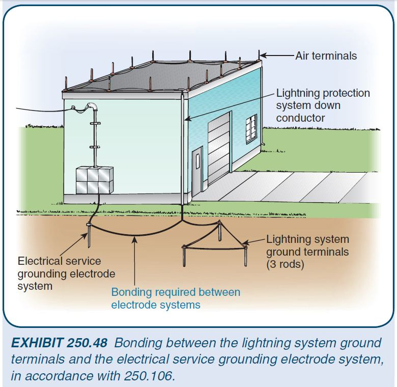 Grounding And Lightning Protection As Per Nfpa 780 70 Electrical Design Documentation